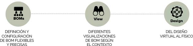 DEFINICIÓN Y CONFIGURACIÓN DE BOM FLEXIBLES Y PRECISAS. DIFERENTES VISUALIZACIONES DE BOM SEGÚN EL CONTEXTO.DEL DISEÑO VIRTUAL AL FÍSICO.