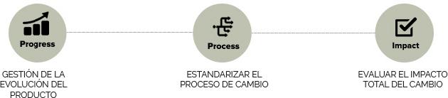 GESTIÓN DE LA EVOLUCIÓN DEL PRODUCTO. ESTANDARIZAR EL PROCESO DE CAMBIO. EVALUAR EL IMPACTO TOTAL DEL CAMBIO.