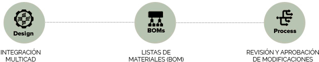 INTEGRACIÓN MULTICAD, LISTAS DE MATERIALES (BOM), REVISIÓN Y APROBACIÓN DE MODIFICACIONES